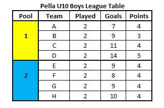 Feb2016_U10Boys_Table
